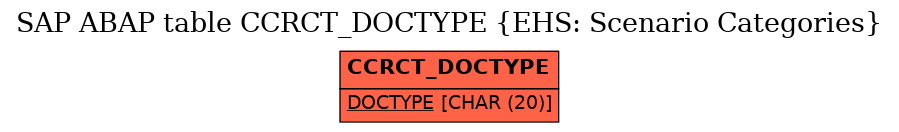 E-R Diagram for table CCRCT_DOCTYPE (EHS: Scenario Categories)