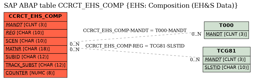 E-R Diagram for table CCRCT_EHS_COMP (EHS: Composition (EH&S Data))