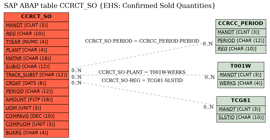 E-R Diagram for table CCRCT_SO (EHS: Confirmed Sold Quantities)