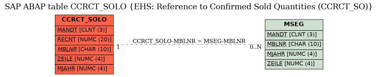 E-R Diagram for table CCRCT_SOLO (EHS: Reference to Confirmed Sold Quantities (CCRCT_SO))