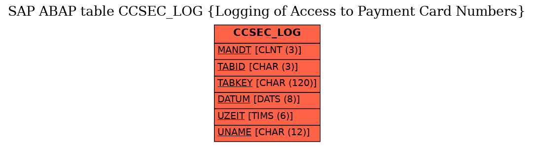 E-R Diagram for table CCSEC_LOG (Logging of Access to Payment Card Numbers)