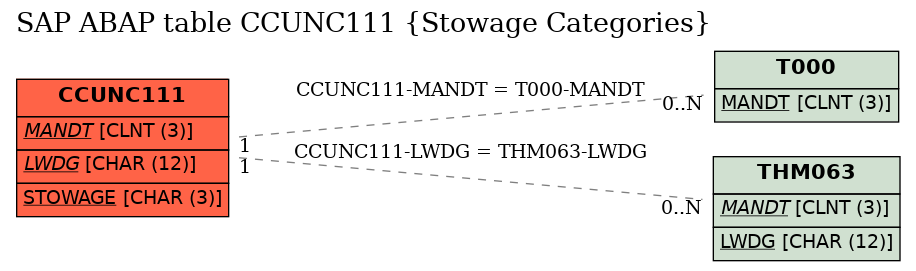 E-R Diagram for table CCUNC111 (Stowage Categories)