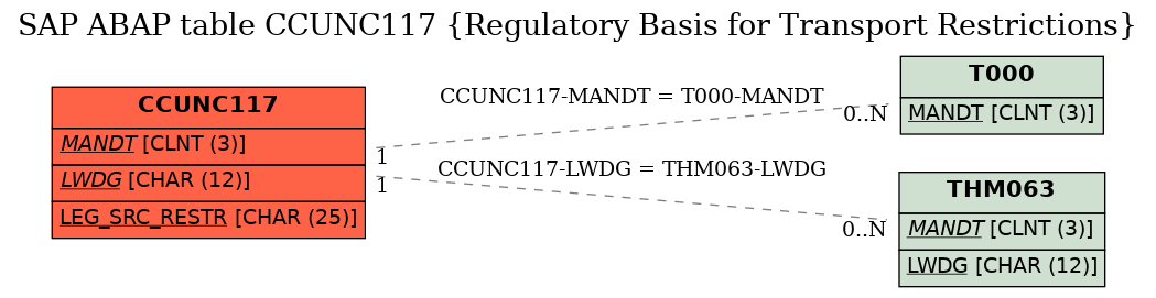 E-R Diagram for table CCUNC117 (Regulatory Basis for Transport Restrictions)