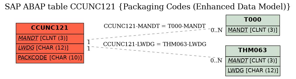 E-R Diagram for table CCUNC121 (Packaging Codes (Enhanced Data Model))