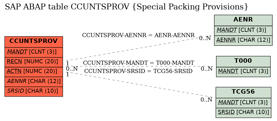 E-R Diagram for table CCUNTSPROV (Special Packing Provisions)