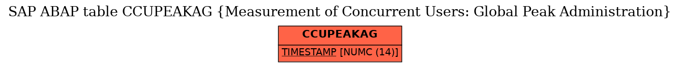 E-R Diagram for table CCUPEAKAG (Measurement of Concurrent Users: Global Peak Administration)