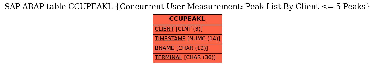 E-R Diagram for table CCUPEAKL (Concurrent User Measurement: Peak List By Client <= 5 Peaks)