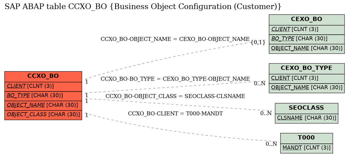 E-R Diagram for table CCXO_BO (Business Object Configuration (Customer))