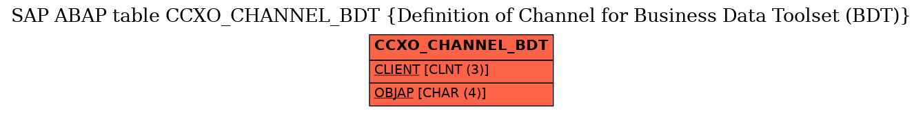 E-R Diagram for table CCXO_CHANNEL_BDT (Definition of Channel for Business Data Toolset (BDT))