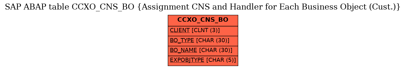 E-R Diagram for table CCXO_CNS_BO (Assignment CNS and Handler for Each Business Object (Cust.))