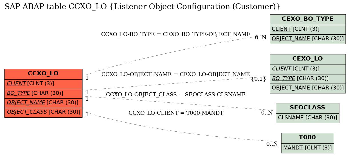 E-R Diagram for table CCXO_LO (Listener Object Configuration (Customer))