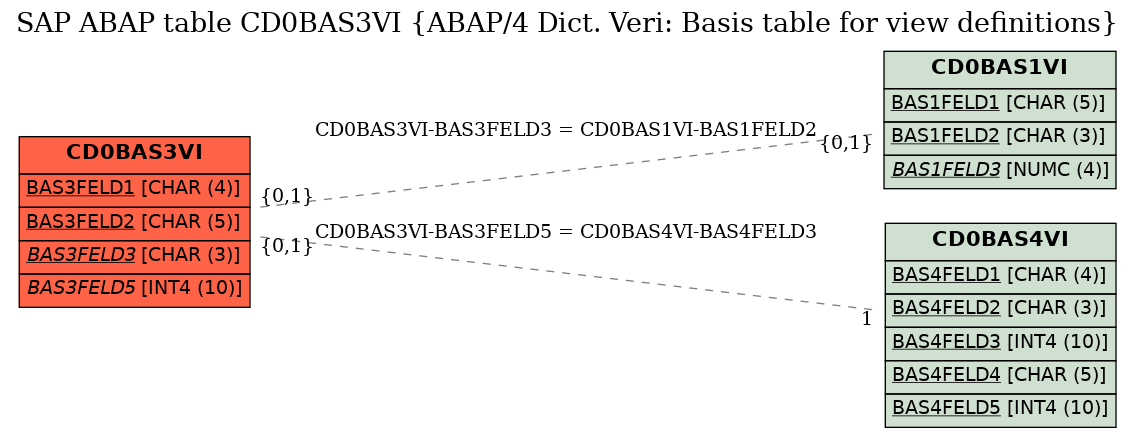 E-R Diagram for table CD0BAS3VI (ABAP/4 Dict. Veri: Basis table for view definitions)