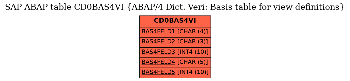 E-R Diagram for table CD0BAS4VI (ABAP/4 Dict. Veri: Basis table for view definitions)