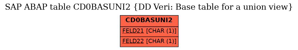 E-R Diagram for table CD0BASUNI2 (DD Veri: Base table for a union view)