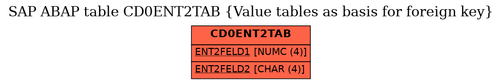 E-R Diagram for table CD0ENT2TAB (Value tables as basis for foreign key)