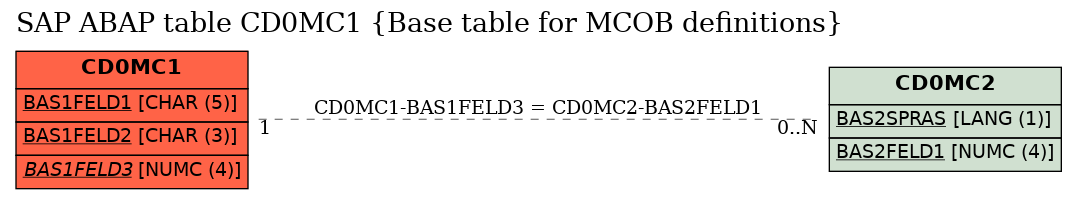 E-R Diagram for table CD0MC1 (Base table for MCOB definitions)