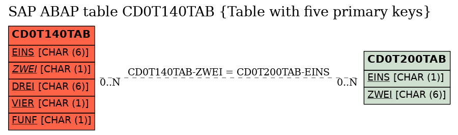 E-R Diagram for table CD0T140TAB (Table with five primary keys)