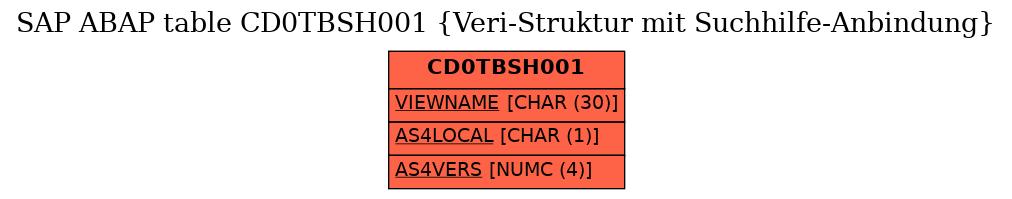 E-R Diagram for table CD0TBSH001 (Veri-Struktur mit Suchhilfe-Anbindung)