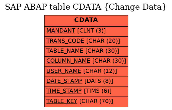 E-R Diagram for table CDATA (Change Data)
