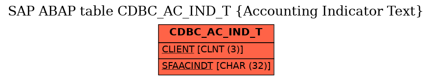 E-R Diagram for table CDBC_AC_IND_T (Accounting Indicator Text)