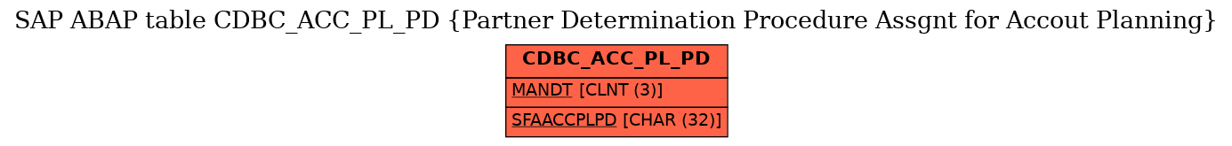 E-R Diagram for table CDBC_ACC_PL_PD (Partner Determination Procedure Assgnt for Accout Planning)