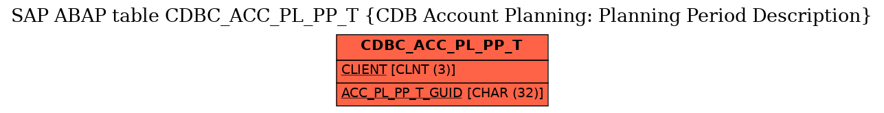E-R Diagram for table CDBC_ACC_PL_PP_T (CDB Account Planning: Planning Period Description)