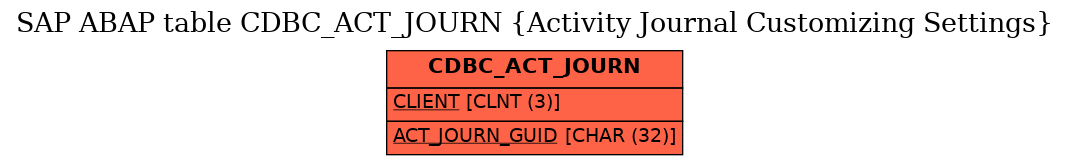 E-R Diagram for table CDBC_ACT_JOURN (Activity Journal Customizing Settings)