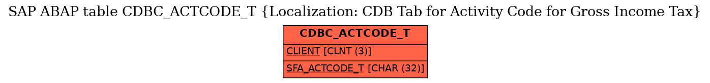 E-R Diagram for table CDBC_ACTCODE_T (Localization: CDB Tab for Activity Code for Gross Income Tax)