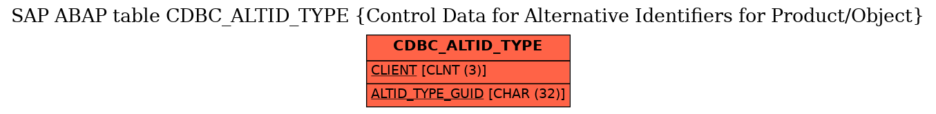 E-R Diagram for table CDBC_ALTID_TYPE (Control Data for Alternative Identifiers for Product/Object)