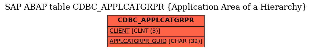 E-R Diagram for table CDBC_APPLCATGRPR (Application Area of a Hierarchy)