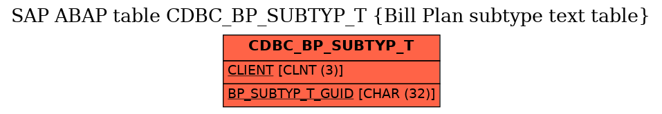 E-R Diagram for table CDBC_BP_SUBTYP_T (Bill Plan subtype text table)