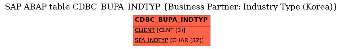 E-R Diagram for table CDBC_BUPA_INDTYP (Business Partner: Industry Type (Korea))