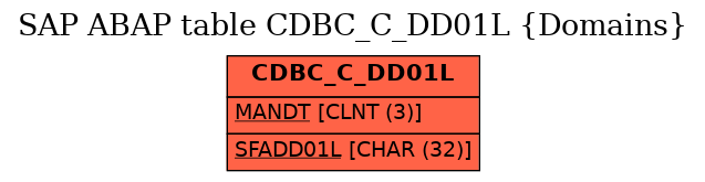 E-R Diagram for table CDBC_C_DD01L (Domains)