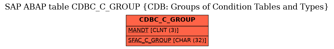E-R Diagram for table CDBC_C_GROUP (CDB: Groups of Condition Tables and Types)