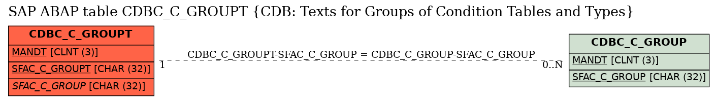 E-R Diagram for table CDBC_C_GROUPT (CDB: Texts for Groups of Condition Tables and Types)