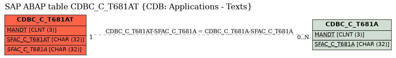 E-R Diagram for table CDBC_C_T681AT (CDB: Applications - Texts)