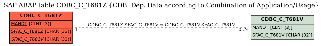 E-R Diagram for table CDBC_C_T681Z (CDB: Dep. Data according to Combination of Application/Usage)