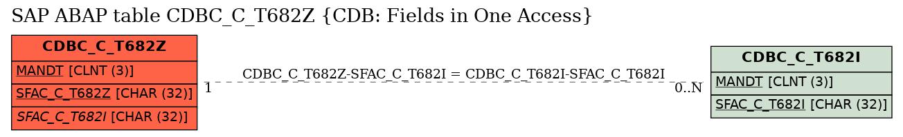 E-R Diagram for table CDBC_C_T682Z (CDB: Fields in One Access)