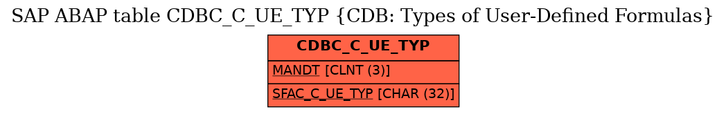 E-R Diagram for table CDBC_C_UE_TYP (CDB: Types of User-Defined Formulas)