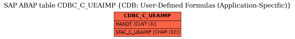 E-R Diagram for table CDBC_C_UEAIMP (CDB: User-Defined Formulas (Application-Specific))