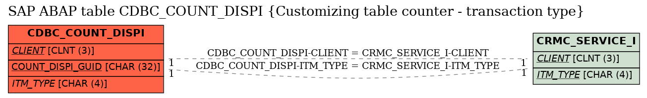 E-R Diagram for table CDBC_COUNT_DISPI (Customizing table counter - transaction type)