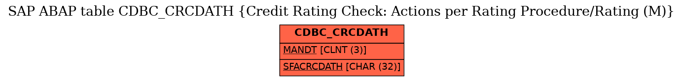E-R Diagram for table CDBC_CRCDATH (Credit Rating Check: Actions per Rating Procedure/Rating (M))