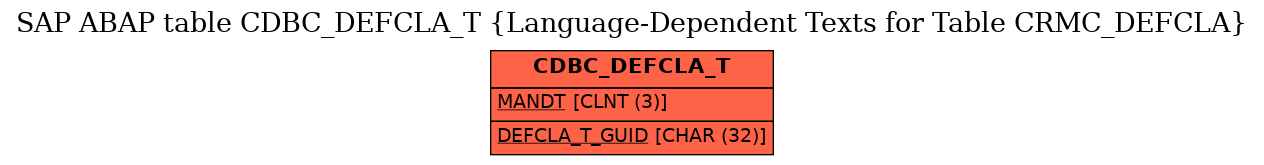 E-R Diagram for table CDBC_DEFCLA_T (Language-Dependent Texts for Table CRMC_DEFCLA)