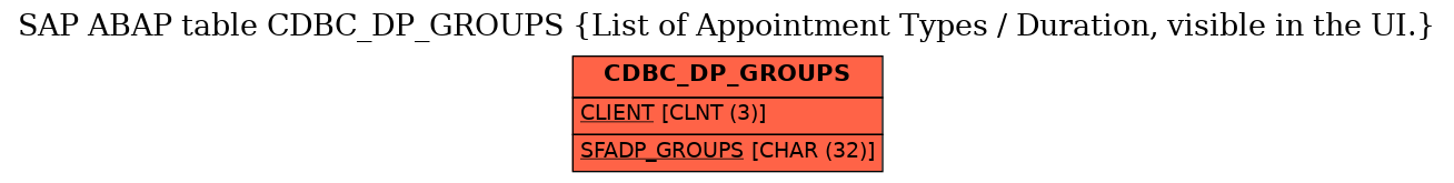 E-R Diagram for table CDBC_DP_GROUPS (List of Appointment Types / Duration, visible in the UI.)