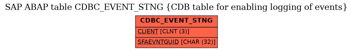 E-R Diagram for table CDBC_EVENT_STNG (CDB table for enabling logging of events)