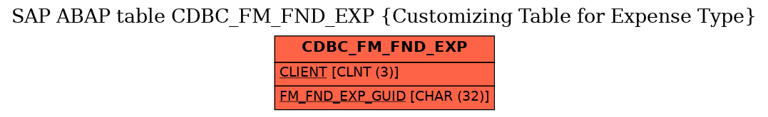 E-R Diagram for table CDBC_FM_FND_EXP (Customizing Table for Expense Type)