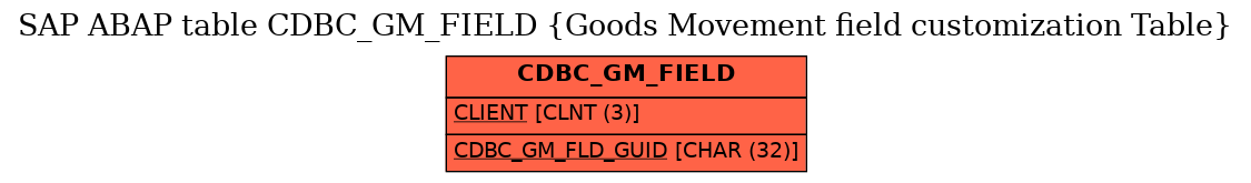 E-R Diagram for table CDBC_GM_FIELD (Goods Movement field customization Table)