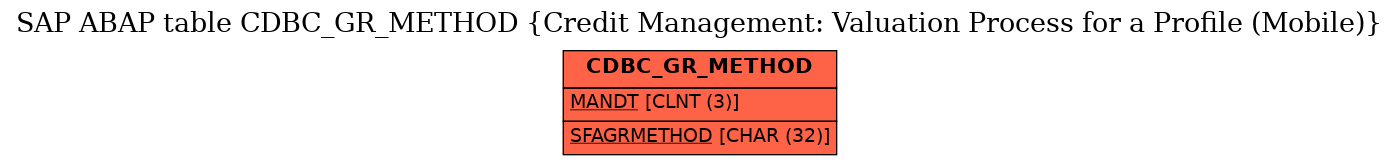 E-R Diagram for table CDBC_GR_METHOD (Credit Management: Valuation Process for a Profile (Mobile))