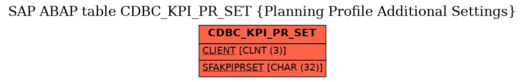 E-R Diagram for table CDBC_KPI_PR_SET (Planning Profile Additional Settings)