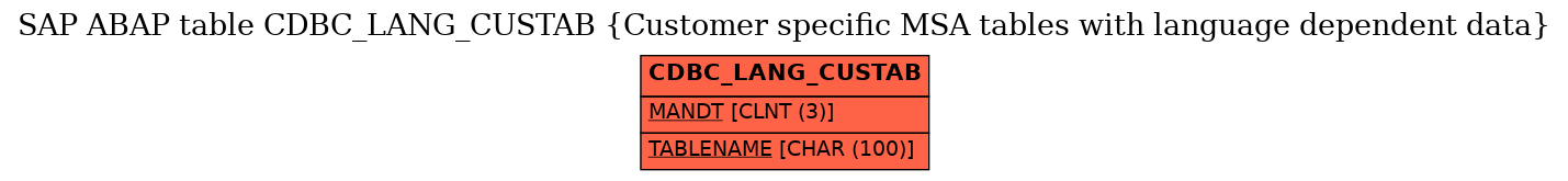 E-R Diagram for table CDBC_LANG_CUSTAB (Customer specific MSA tables with language dependent data)